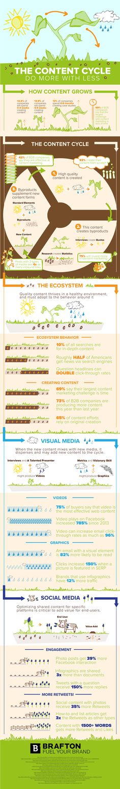 The Content Cycle – Do More With Less - #Infographic #ContentMarketing #socialmedia