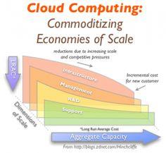 Los proveedores de cloud computing más grandes del mundo