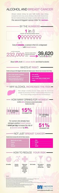 Alcohol and Increased Breast Cancer Risk Factors – Infographic on http://www.bestinfographic.co.uk