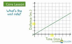 Fractional unit rates...CCSS 8.EE.5