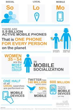 Social local Mobile : Solomo