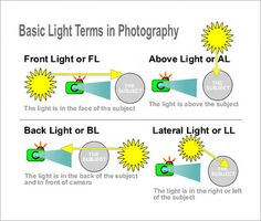 Basic Light Terms in Photography