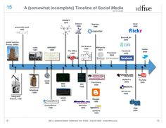 Social media history timeline. Social Media plays a role in news coverage today.