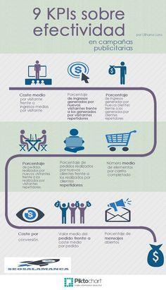 #Infografia #CommunityManager 9 KPIs para medir la efectividad de tu plan. #TAVnews