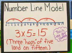 Way to memorize multiplication facts