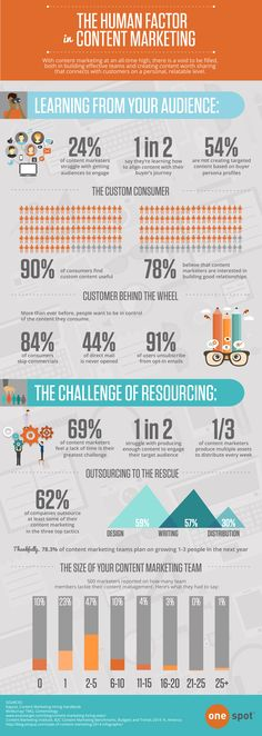 The Human Factor in Content Marketing (Infographic)