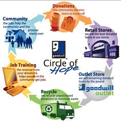 Goodwill Donation Infographic