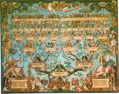 genealogy-family history tree