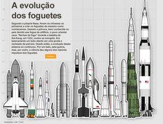 A evolução dos foguetes.