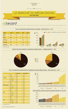 #infographie : Le #marché du #média digital