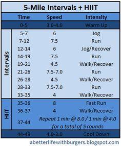 training, interval workouts, interv workout, treadmill workouts, treadmills, better life, burgers, mile interv, running