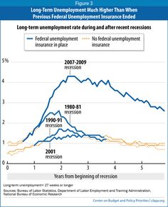 The case for extending unemployment insurance, in one chart