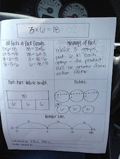 Writing fact families that can also be used with multiplication and division.