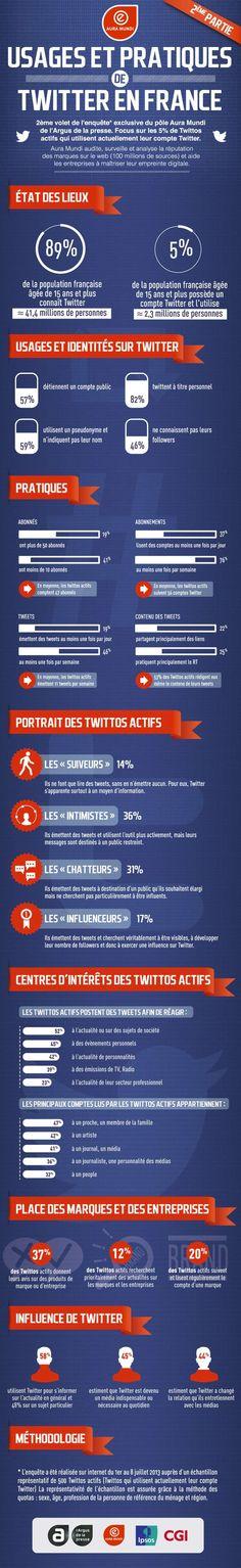 #Infographie #Twitter : qui sont les #twittos français actifs ? via @Konbini