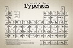 Typography is more interesting than Chemistry...
