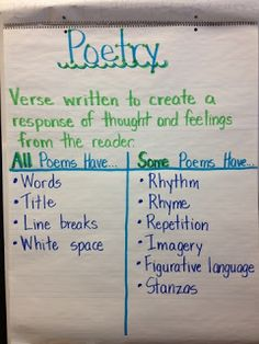 Poetry writing  Create a similar chart with students after asking each to log onto a poetry website and choose one poem to write about and share with the class. Determine what a poem must include, and what's optional, based on each of their poems. poetry charts, anchors, poems anchor chart, 2nd grade poetry, poetri write, teaching poetry 2nd grade, anchor charts, poetry anchor chart, poem anchor chart
