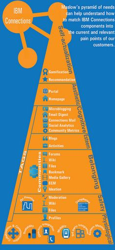 #SocBiz Infographic: IBM Connections 4 - Maslow Pyramid of Needs by IBM Social Business Europe, via Flickr