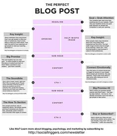 How to write the perfect blog post: infographic