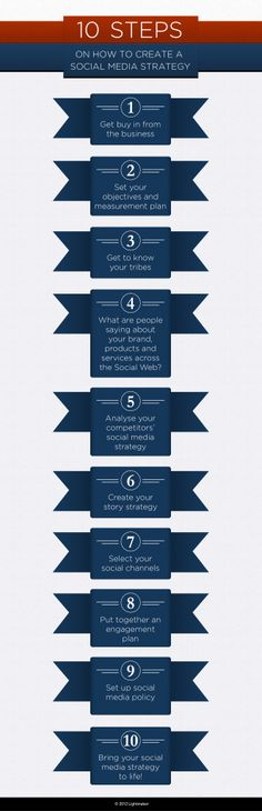 10 Steps On How To Create A Social Media Strategy #infographic