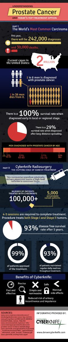 Doctors recommend that men receive yearly prostate cancer tests starting at age 50. The risk of developing prostate cancer increases as you get older, but proper checkups can help you catch it and care for it quickly. Take a look at our infographic to learn more. Source: http://www.denvercyberknife.com/619337/2013/01/02/understanding-prostate-cancer-and-todays-top-treatment-option-infographic.html