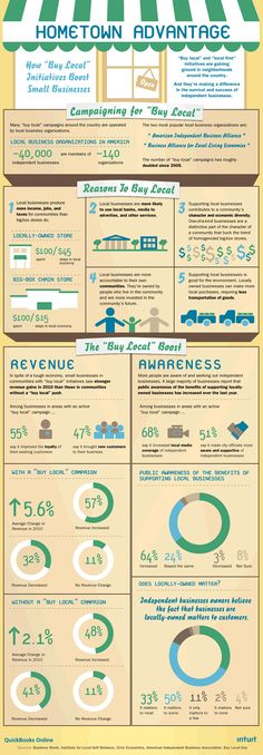 Reasons to Buy Local