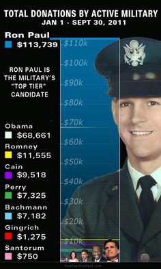 Vote Ron Paul