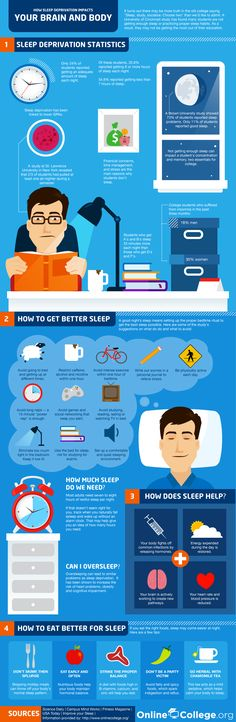 How Sleep Deprivation Affects Brain and Body- Sleep is something we all need. But many of us have sacrificed our sleep in the past to get our work done. Students do it all the time when preparing for exams. Unfortunately, sleep deprivation affects the human brain and body. Getting the right amount of sleep every night helps you keep your body healthy and sharp for longer. #infographic