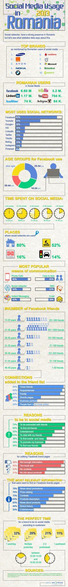 Social Media usage in Romania 2013 #infografia #infographic #socialmedia