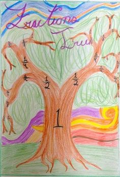 Seeing this for the first time I immediately loved the idea, it incorporates arts and crafts into math and learning about fractions. One plus about this was that students can see how fractions are broken down into smaller parts, like tree branches. This activity correspond well with 3.NF.3 Number & Operations- Fractions; Develop understanding of fractions as numbers.