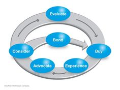 The funnel is dead. The new consumer decision journey