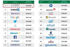 Highest Paying companies in Silicon valley