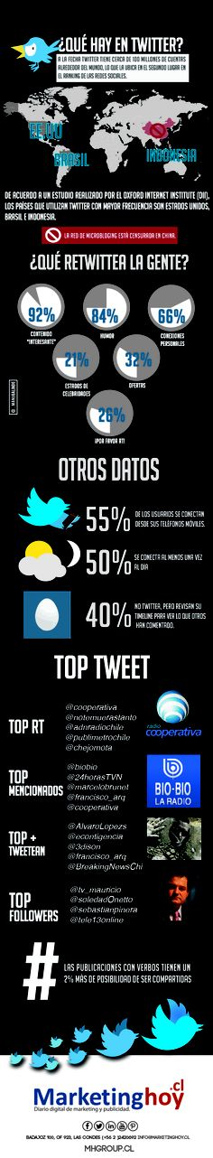 ¿Que hay en Twitter? #Infografia