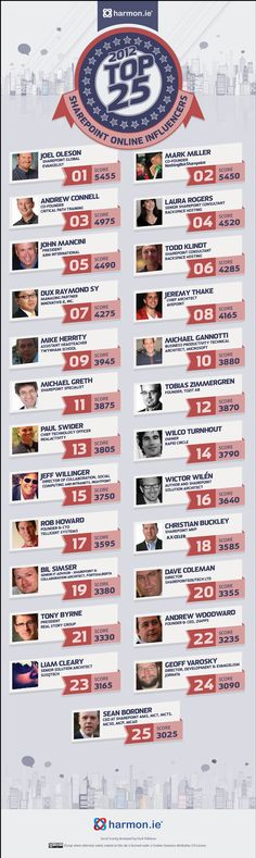 Top 25 Most influential SharePoint Experts