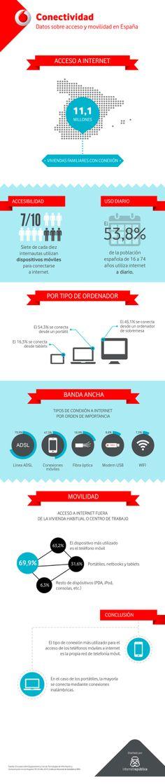 Internet y movilidad en España #infografia #infographic #internet