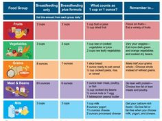 What is a good diet plan while breastfeeding traduccion