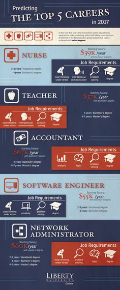 Liberty University Online Infographic | Top 5 Careers in 2017