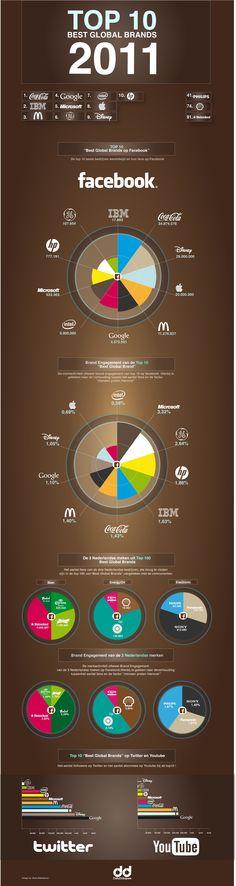 top 10 merken op Facebook 2011