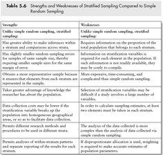 Strengths and Weaknesses of Stratified Sampling Compared to Simple Random Sampling http://www.sagepub.com/upm-data/40803_5.pdf