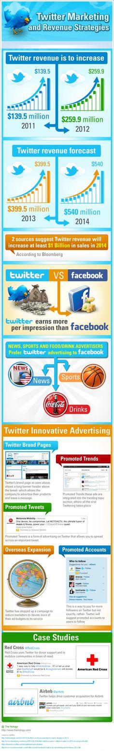 Infographic:  Twitter Marketing and Revenue Strategies - and a comparison with Facebook.  #infographics