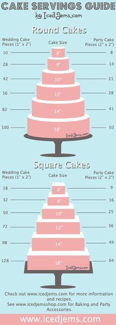 Cake Servings Guide by IcedJems.com