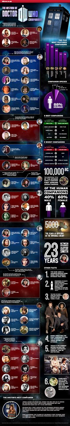 Doctor Who Companions Infographic - interesting.