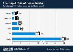 The rapid rise of Social Media #infographic