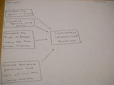 Multi-Flow Map-Stephanie explains step-by-step how she leads her students to build this thinking map about the causes and effects of Christopher Columbus 'discovering' America. LOVE this blog!