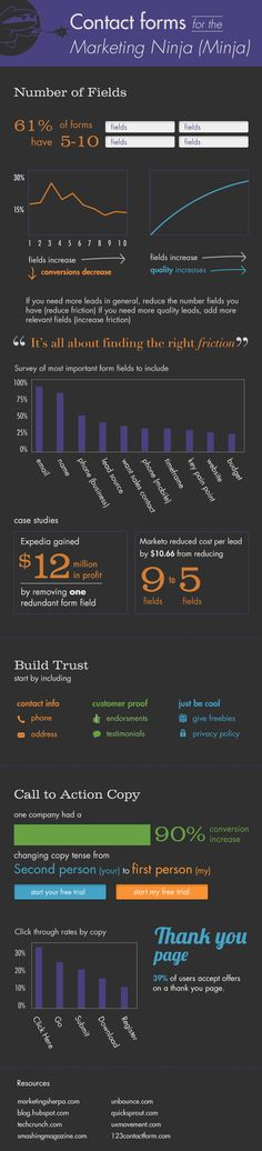 Formularios de contacto para marketing ninja #infografia #infographic #marketing