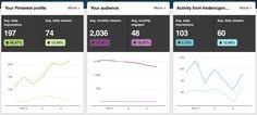 Social Media KPI recommendations