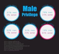 Male privilege