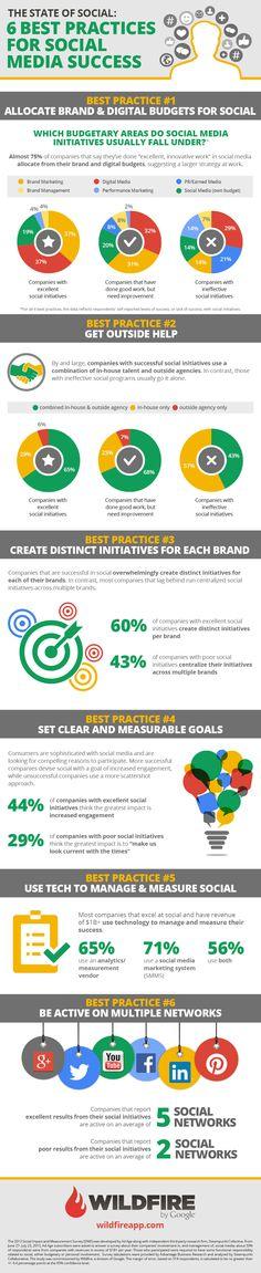 The state of social: 6 best practises for social media success - #SocialMedia #Infographic