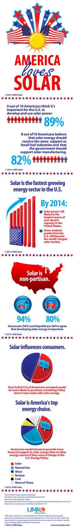 America Loves #Solar Power