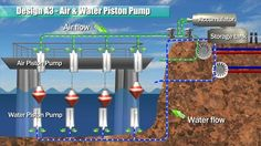 Electric Power Engineering - Ocean Power (Piston Pump and Racks) piston pump