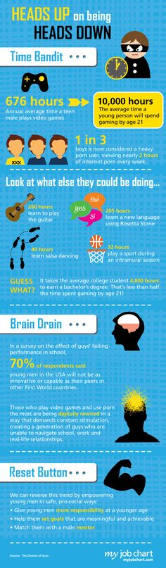 Heads Up on being Heads Down: Boys and technology addiction    Boys are very addicted to technology due to videogames and other things. this infographic shows how its damaging kids